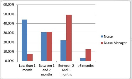Figure 2: Time it took nurses to become comfortable using an EHR