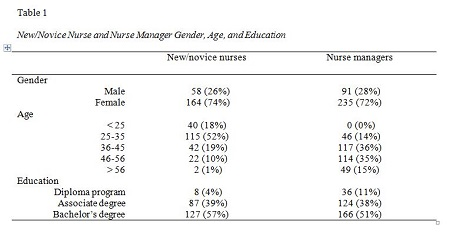New/Novice Nurse and Nurse Manager Gender, Age, and Education