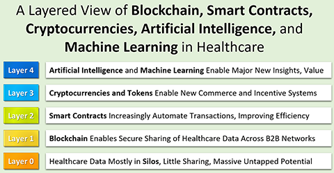 A Layered View of Blockchain, Smart Contracts, Cryptocurrencies, Artificial Intelligence, and Machine Learning in Healthcare