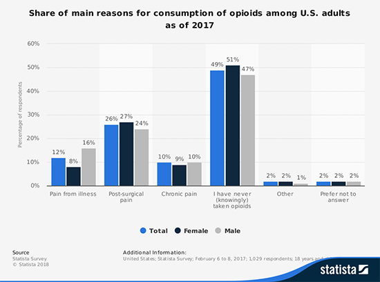Statista: Share of main reasons for consumption of opioids among U.S. adults as of 2017