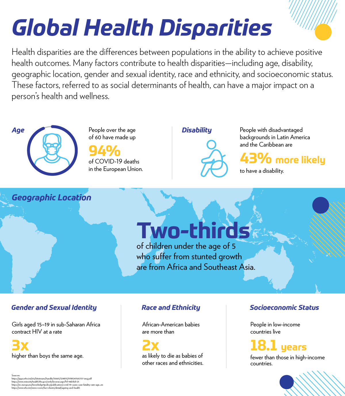 Infographic showing the health disparities among global populations