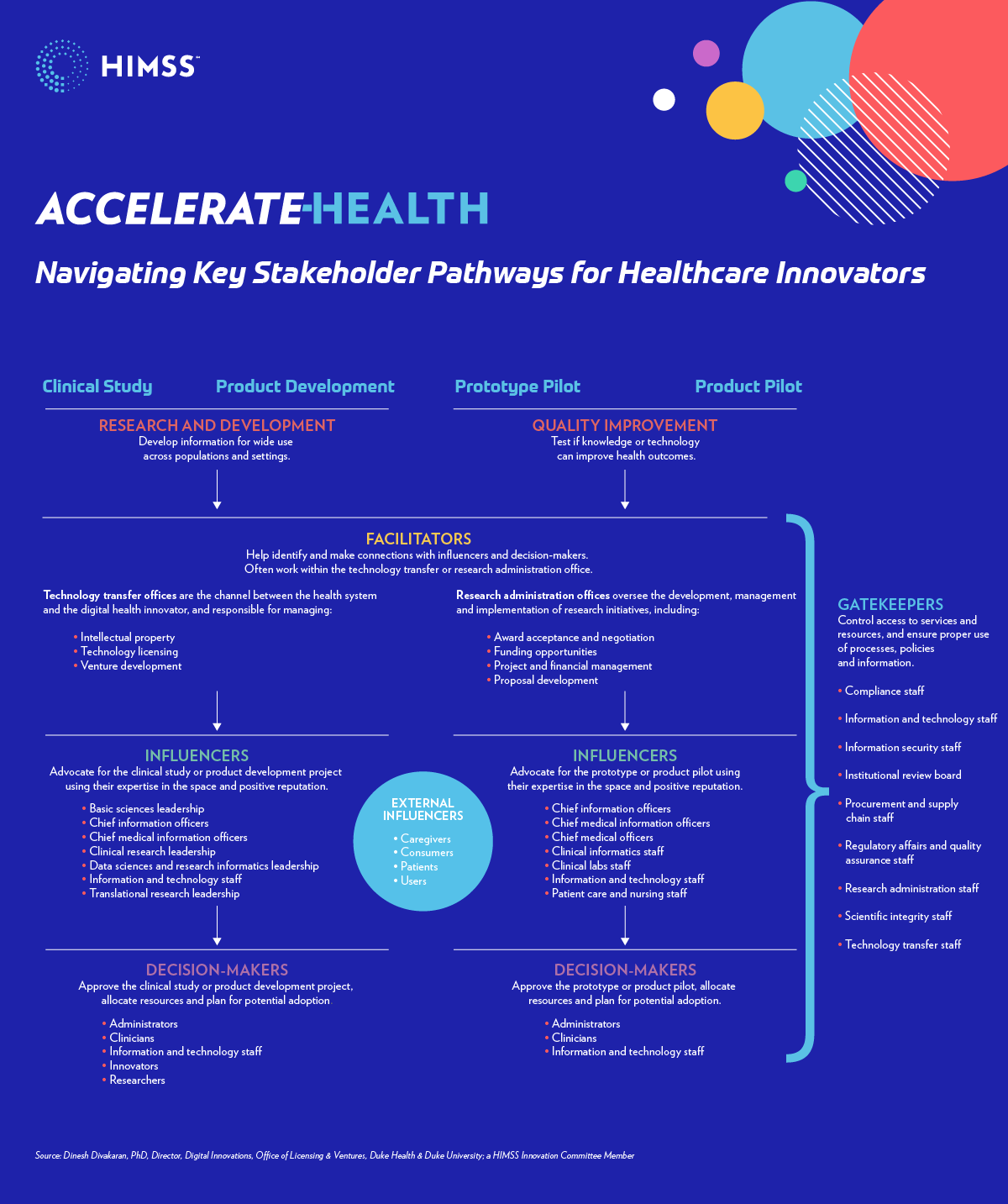 Infographic explaining how to navigate key stakeholder pathways for healthcare innovators